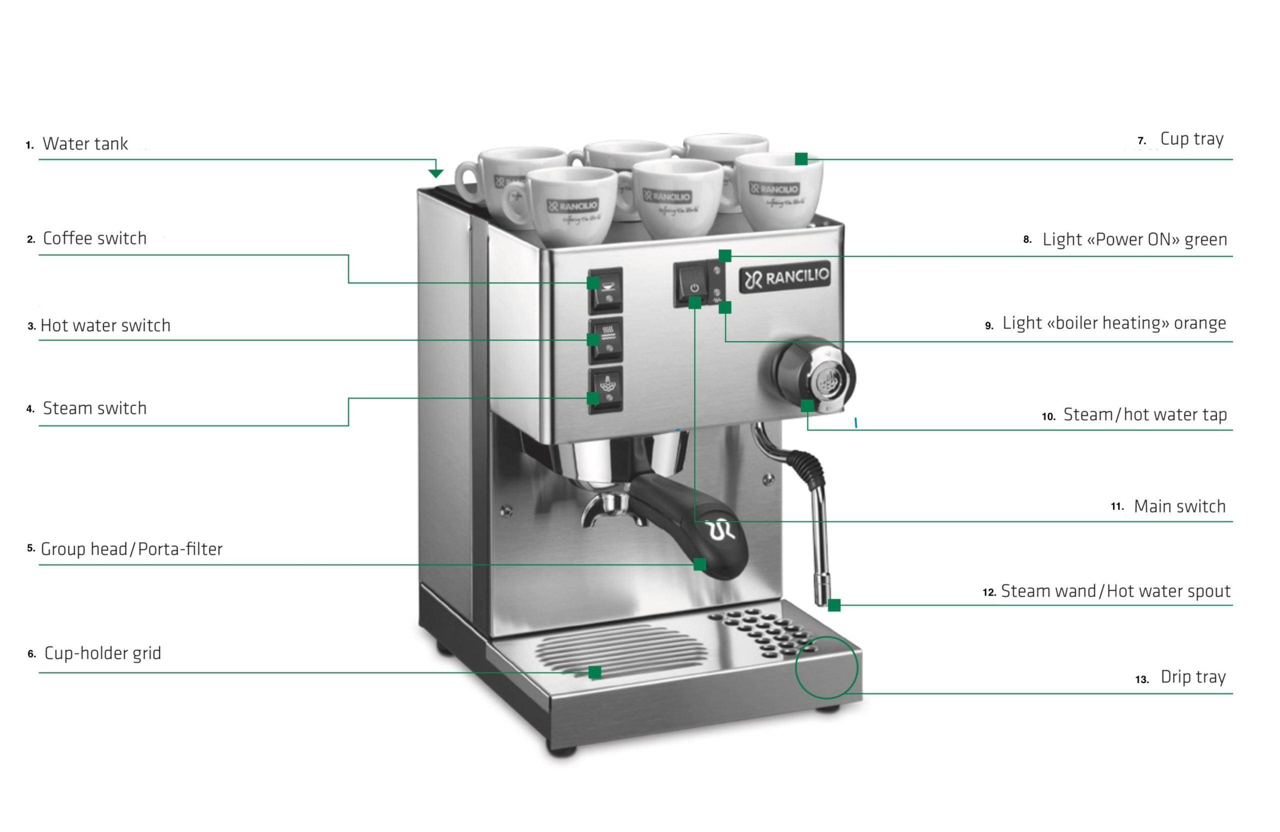 Rancilio Silvia Espresso Machine Overview Parts Identification. 1) Water Tank 2)Coffee Switch 3) Hot water switch 4) Steam switch 5)